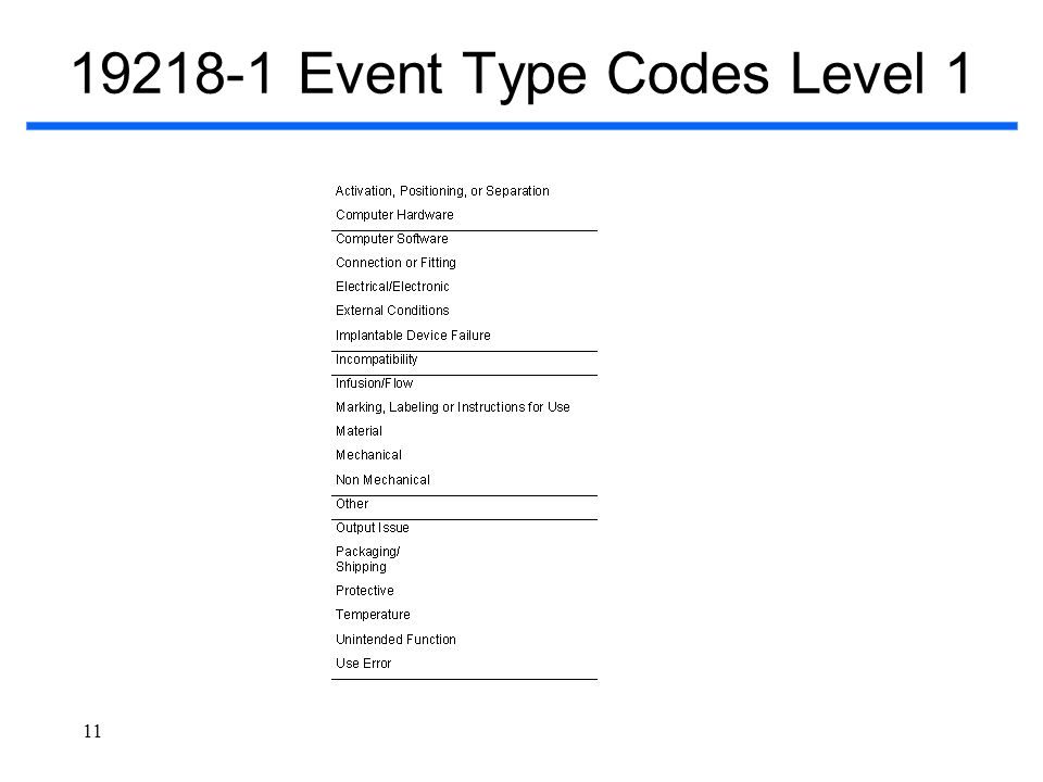 11 19218-1 Event Type Codes Level 1