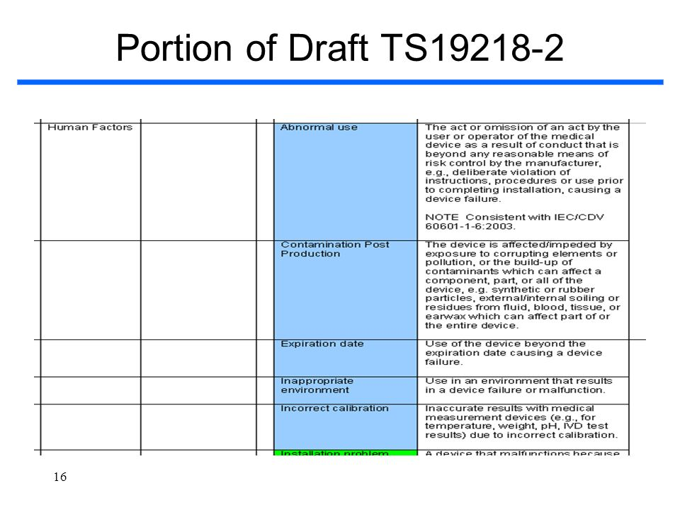 16 Portion of Draft TS19218-2