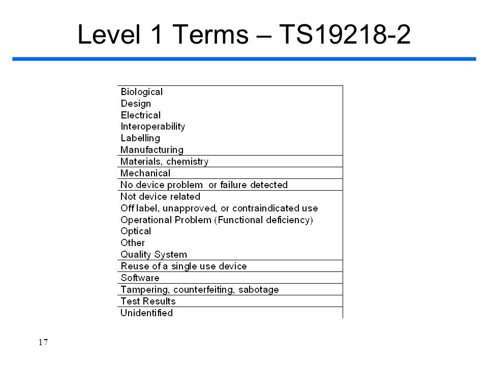 17 Level 1 Terms – TS19218-2