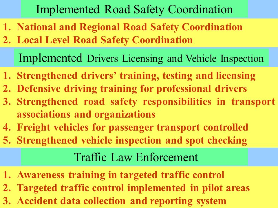 1.Strengthened drivers training, testing and licensing 2.Defensive driving training for professional drivers 3.Strengthened road safety responsibilities in transport associations and organizations 4.Freight vehicles for passenger transport controlled 5.Strengthened vehicle inspection and spot checking 1.National and Regional Road Safety Coordination 2.Local Level Road Safety Coordination 1.Awareness training in targeted traffic control 2.Targeted traffic control implemented in pilot areas 3.Accident data collection and reporting system Implemented Road Safety Coordination Implemented Drivers Licensing and Vehicle Inspection Traffic Law Enforcement