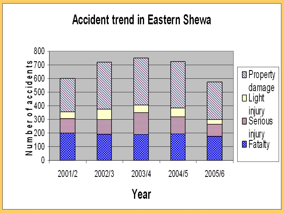 Accident severity May to September 2006 compared to same period of 2005 2005 2006 Reduction in % Death8444-47.6 Serious injury5927-54.2 Light injury2511-56.0 Property damage 168110-34.5 Total accidents336192-42.9 Targeted traffic law enforcement result in East Shewa zone