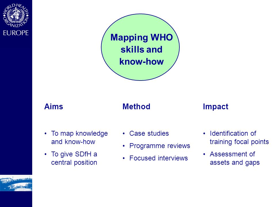 Mapping WHO skills and know-how Aims To map knowledge and know-how To give SDfH a central position Method Case studies Programme reviews Focused inter