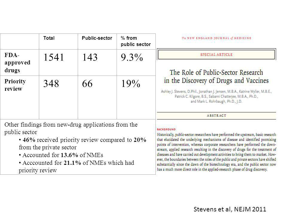 Stevens et al, NEJM 2011 TotalPublic-sector% from public sector FDA- approved drugs % Priority review % Other findings from new-drug applications from the public sector 46% received priority review compared to 20% from the private sector Accounted for 13.6% of NMEs Acccounted for 21.1% of NMEs which had priority review