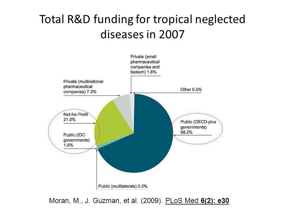 Total R&D funding for tropical neglected diseases in 2007 Moran, M., J. Guzman, et al. (2009). PLoS Med 6(2): e30