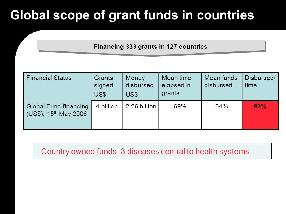Global scope of grant funds in countries Financial StatusGrants signed US$ Money disbursed US$ Mean time elapsed in grants Mean funds disbursed Disbursed/ time Global Fund financing (US$), 15 th May 2006 4 billion2.26 billion69%64%93% Financing 333 grants in 127 countries Country owned funds: 3 diseases central to health systems