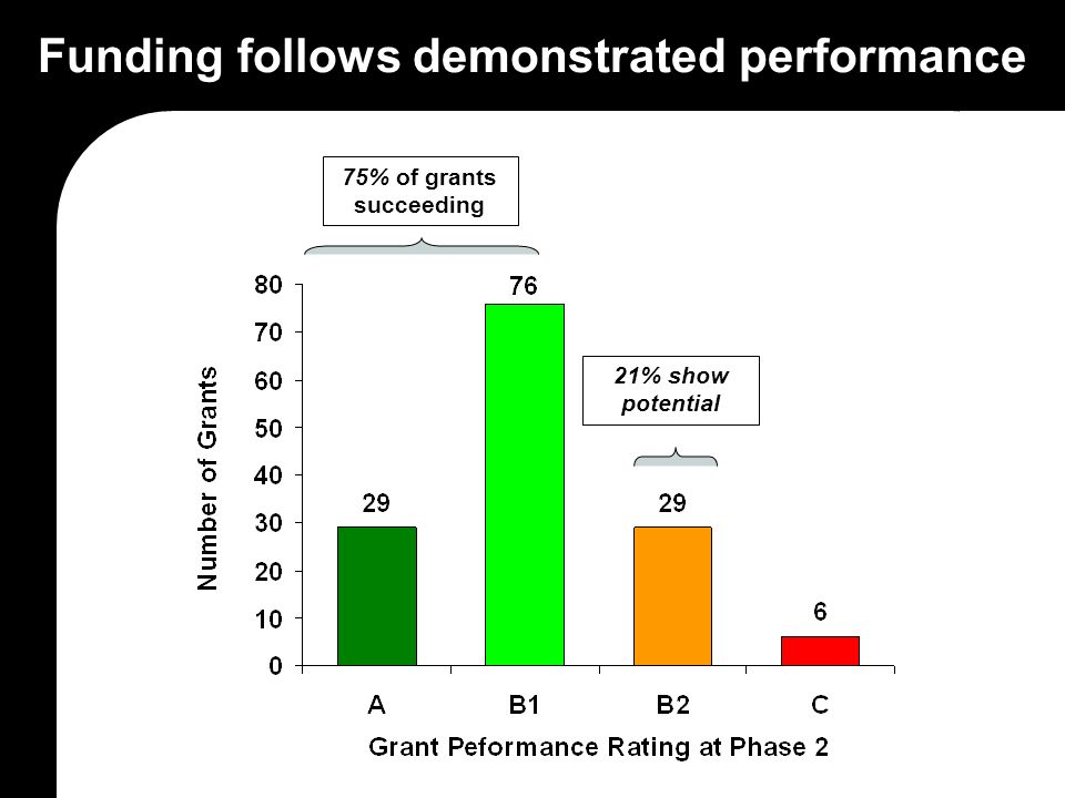 Funding follows demonstrated performance 75% of grants succeeding 21% show potential
