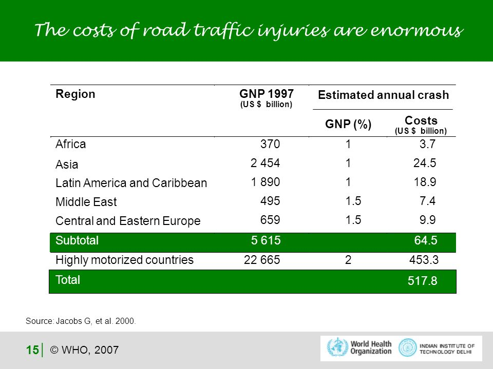 © WHO, 2007 15 Costs (US $ billion) The costs of road traffic injuries are enormous Region Estimated annual crash GNP 1997 (US $ billion) GNP (%) Africa Asia Latin America and Caribbean Middle East Central and Eastern Europe 370 2 454 1 890 495 659 1 1 1 1.5 3.7 24.5 18.9 7.4 9.9 Subtotal 5 615 64.5 Highly motorized countries 22 665 2 453.3 Total 517.8 Source: Jacobs G, et al.