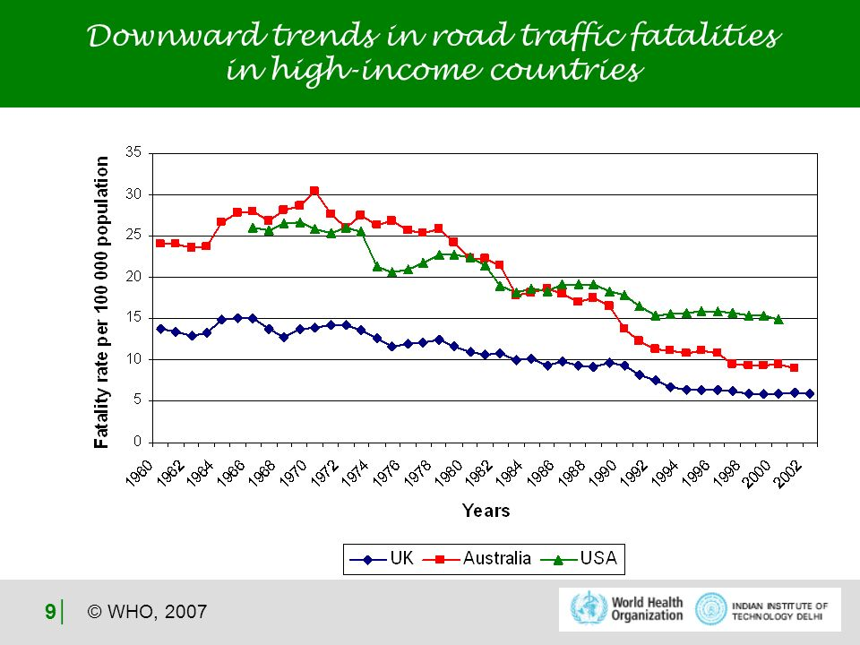 © WHO, 2007 9 Downward trends in road traffic fatalities in high-income countries