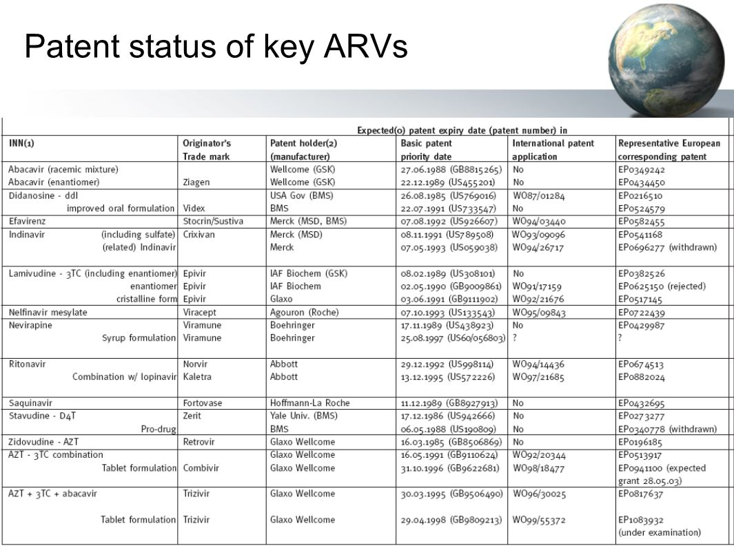 Patent status of key ARVs