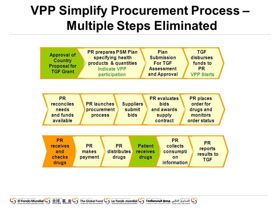 VPP Simplify Procurement Process – Multiple Steps Eliminated PR receives and checks drugs PR makes payment PR distributes drugs Patient receives drugs PR collects consumpti on information PR reports results to TGF Approval of Country Proposal for TGF Grant PR prepares PSM Plan specifying health products & quantities TGF disburses funds to PR Plan Submission For TGF Assessment and Approval PR launches procurement process Suppliers submit bids PR evaluates bids and awards supply contract PR places order for drugs and monitors order status PR reconciles needs and funds available Indicate VPP participation VPP Starts