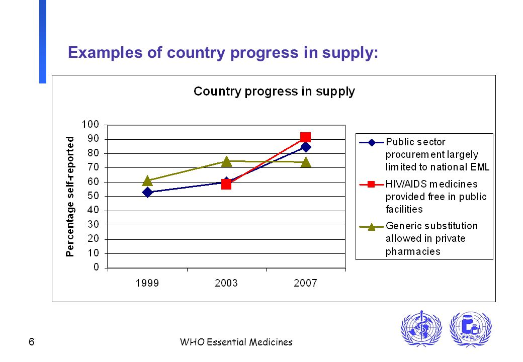 6 WHO Essential Medicines Examples of country progress in supply: