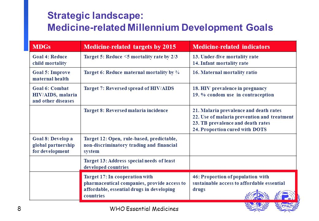 8 WHO Essential Medicines Strategic landscape: Medicine-related Millennium Development Goals MDGsMedicine-related targets by 2015Medicine-related indicators Goal 4: Reduce child mortality Target 5: Reduce <5 mortality rate by 2/313.