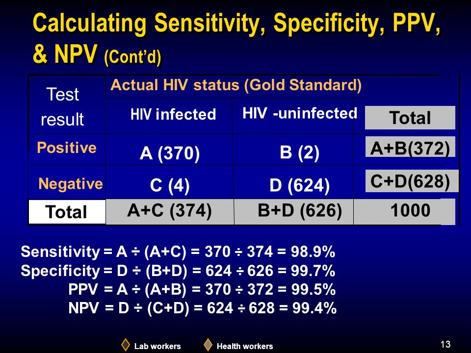 13 Calculating Sensitivity, Specificity, PPV, & NPV (Contd) 1000B+D (626)A+C (374) Total C+D(628) D (624)C (4) Negative A+B(372) B (2) A (370) Positive Total HIV -uninfected Actual HIV status (Gold Standard) Test result HIV infected Lab workersHealth workers Sensitivity = A ÷ (A+C) = 370 ÷ 374 = 98.9% Specificity = D ÷ (B+D) = 624 ÷ 626 = 99.7% PPV = A ÷ (A+B) = 370 ÷ 372 = 99.5% NPV = D ÷ (C+D) = 624 ÷ 628 = 99.4%