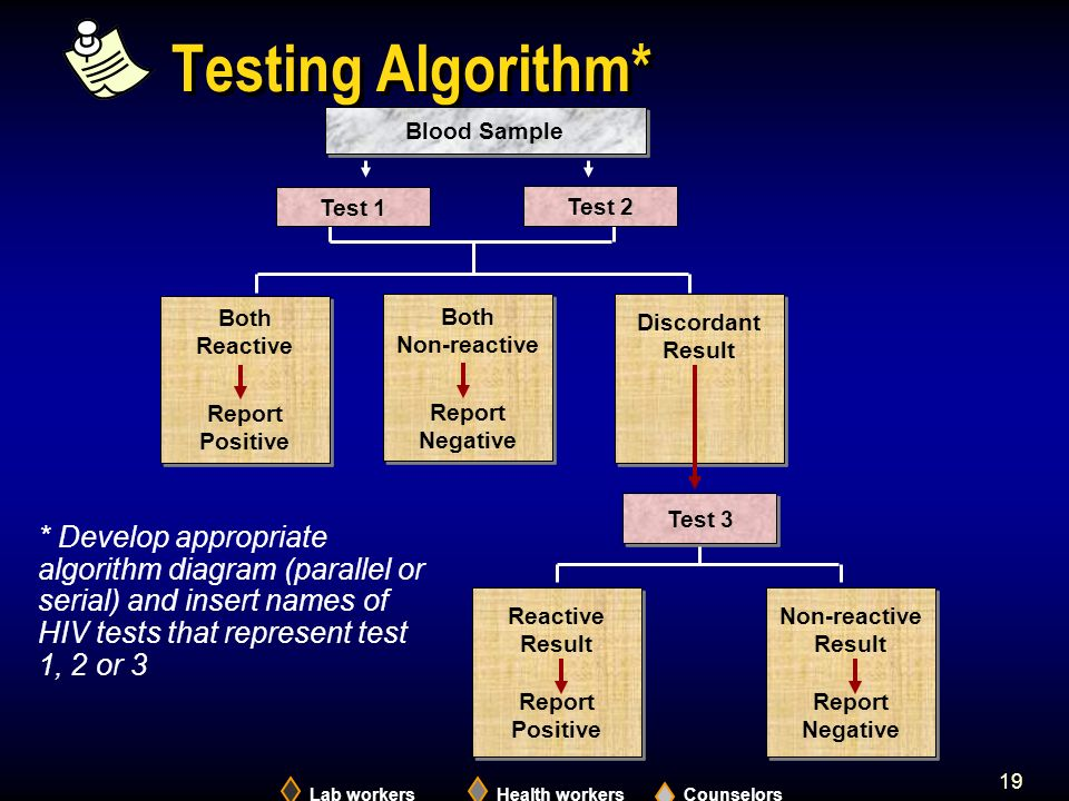 19 Testing Algorithm* Lab workersHealth workersCounselors Blood Sample Test 1 Test 3 Test 2 Both Reactive Report Positive Both Reactive Report Positive Discordant Result Reactive Result Report Positive Reactive Result Report Positive Non-reactive Result Report Negative Non-reactive Result Report Negative Both Non-reactive Report Negative Both Non-reactive Report Negative * Develop appropriate algorithm diagram (parallel or serial) and insert names of HIV tests that represent test 1, 2 or 3