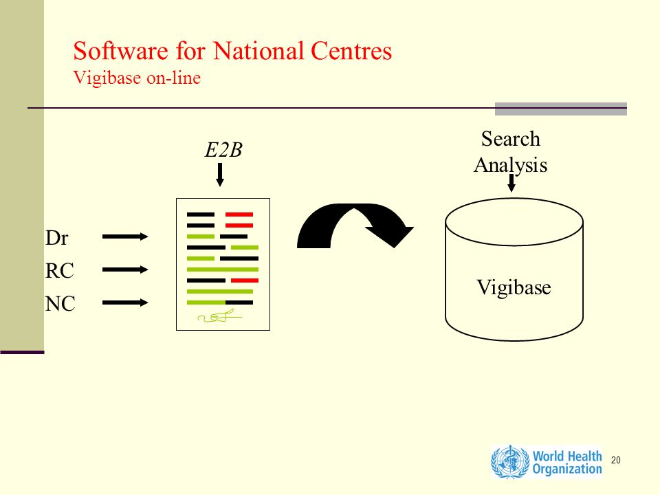 20 Software for National Centres Vigibase on-line Dr RC NC Vigibase E2B Search Analysis