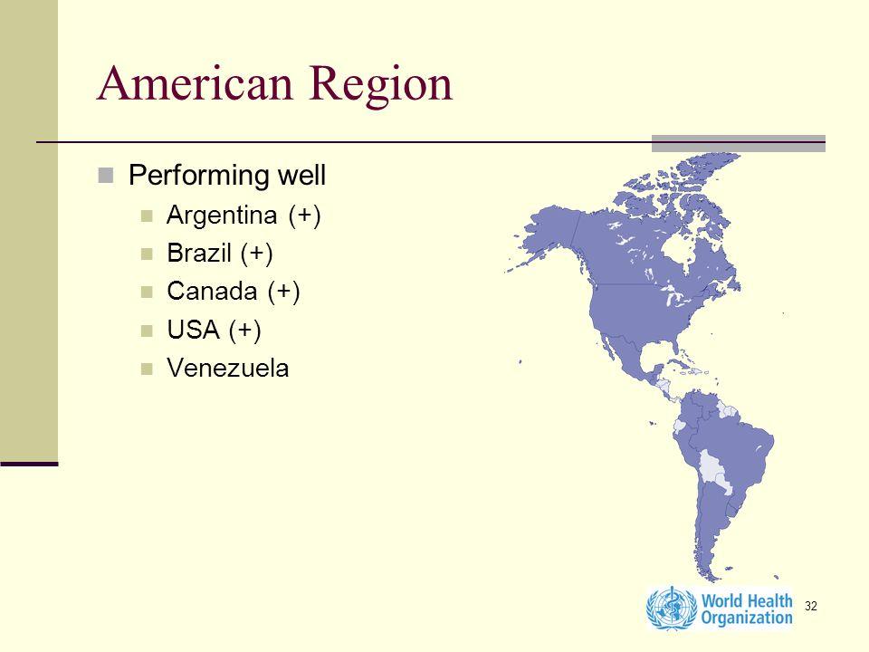32 American Region Performing well Argentina (+) Brazil (+) Canada (+) USA (+) Venezuela