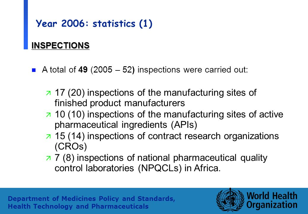 25 Department of Medicines Policy and Standards, Health Technology and Pharmaceuticals Year 2006: statistics (1) INSPECTIONS n A total of 49 (2005 – 52) inspections were carried out: ä 17 (20) inspections of the manufacturing sites of finished product manufacturers ä 10 (10) inspections of the manufacturing sites of active pharmaceutical ingredients (APIs) ä 15 (14) inspections of contract research organizations (CROs) ä 7 (8) inspections of national pharmaceutical quality control laboratories (NPQCLs) in Africa.