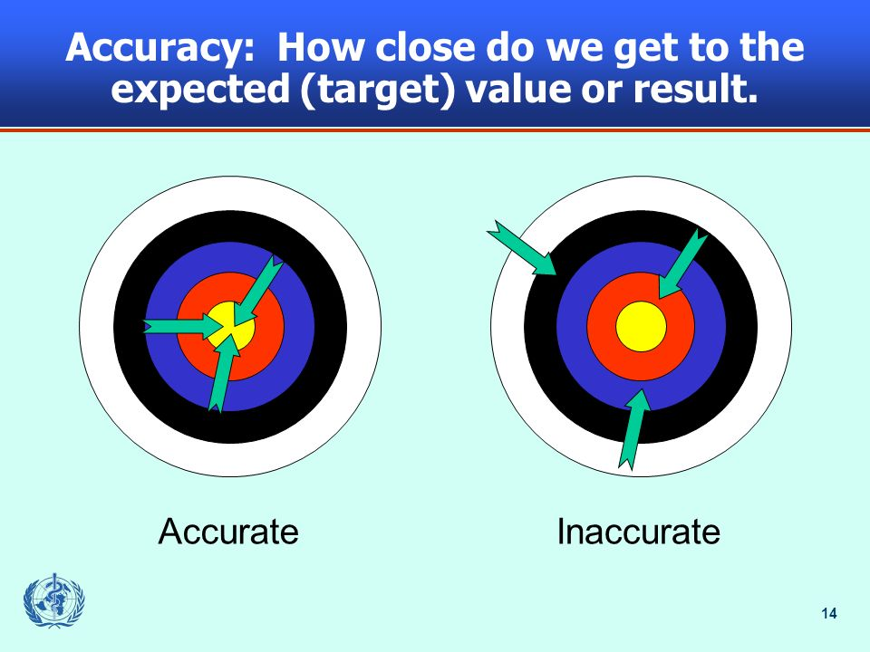 14 AccurateInaccurate Accuracy: How close do we get to the expected (target) value or result.
