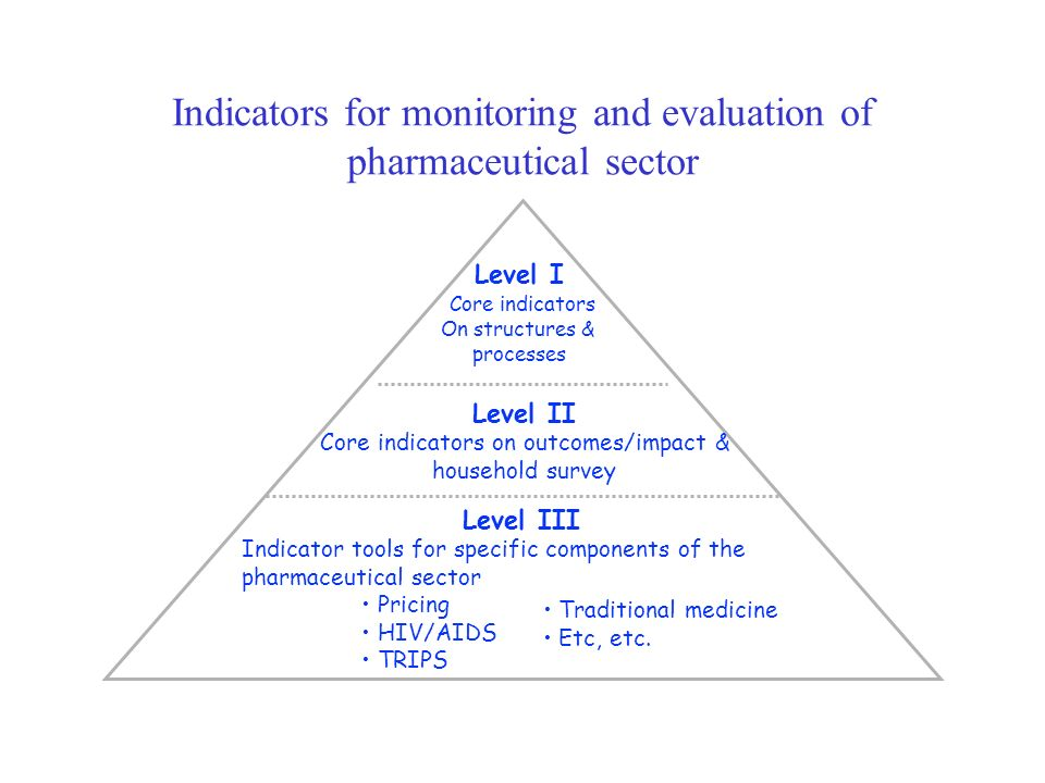 Indicators for monitoring and evaluation of pharmaceutical sector Level I Core indicators On structures & processes Level II Core indicators on outcom