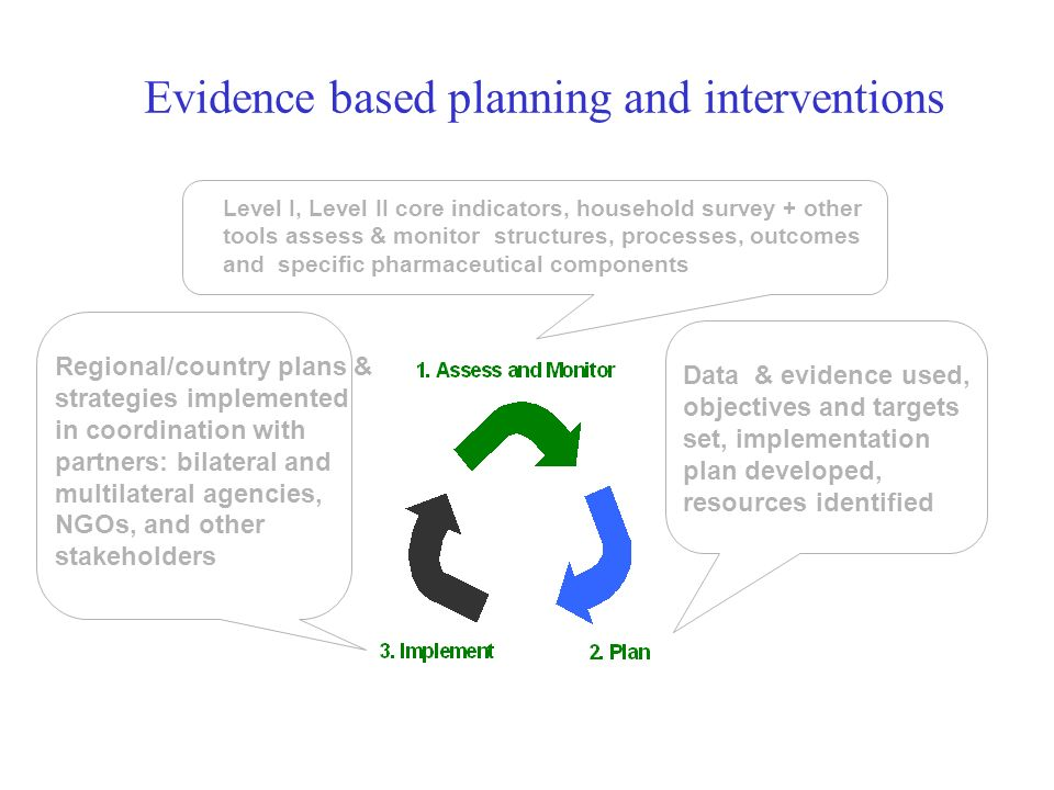 Evidence based planning and interventions Data & evidence used, objectives and targets set, implementation plan developed, resources identified Region
