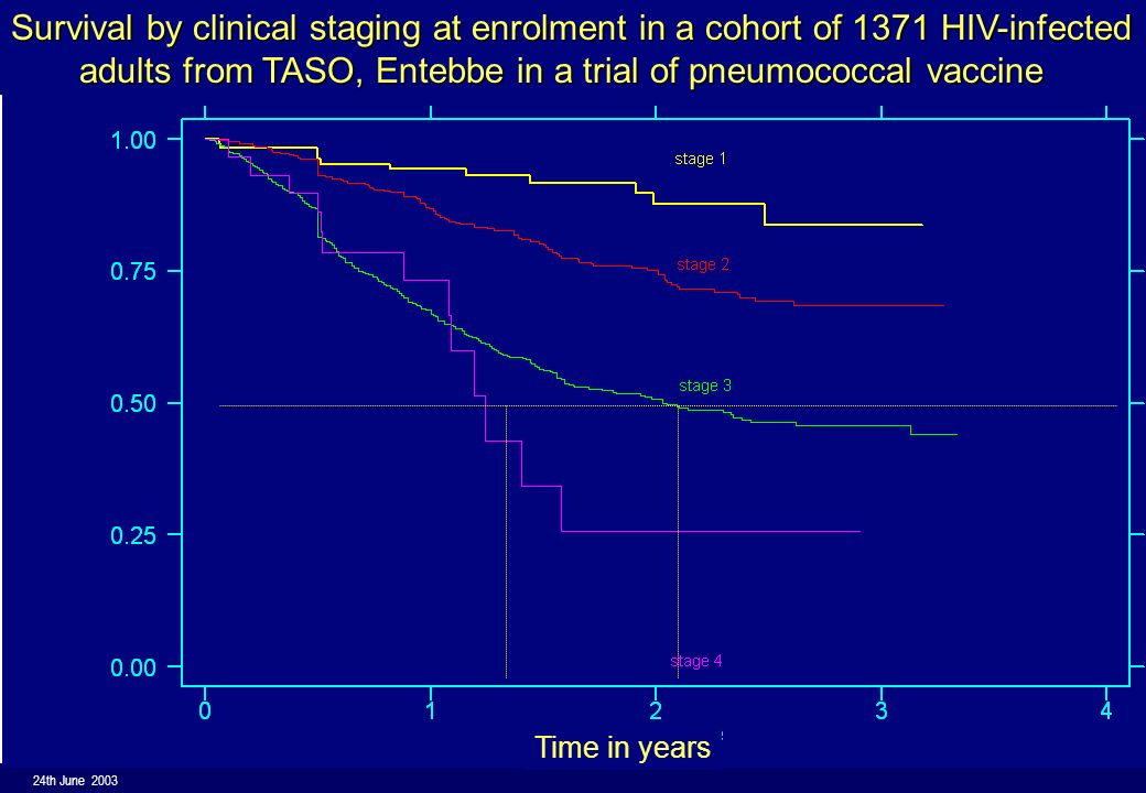 24th June 2003 19 World Health Organization Survival by clinical staging at enrolment in a cohort of 1371 HIV-infected adults from TASO, Entebbe in a trial of pneumococcal vaccine adults from TASO, Entebbe in a trial of pneumococcal vaccine Time in years