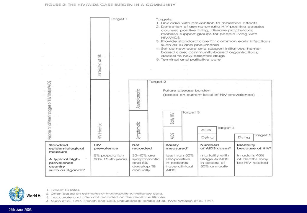 24th June 2003 14 World Health Organization Brazil, 1998 l Laboratory evidence of HIV infection and l CD4 cell count categories less than 350 cells/ mm³ or Oral cadidiasis and/or negative delayed hypersensitivity test (DHT) or At least 3 of the following for > 1 month : generalized lymphadenopathy; diarrhoea; fever; asthenia; night sweats;weight loss of more than 10% of body weight; invasive cervical cancer