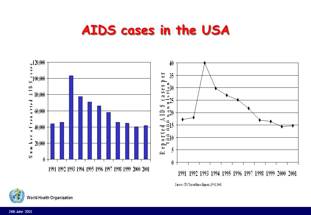 24th June 2003 9 World Health Organization AIDS cases in the USA
