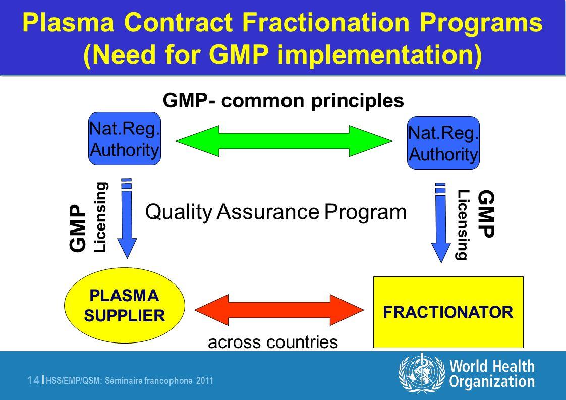 HSS/EMP/QSM: Séminaire francophone 2011 14 | Plasma Contract Fractionation Programs (Need for GMP implementation) GMP Licensing GMP Licensing Quality Assurance Program across countries PLASMA SUPPLIER FRACTIONATOR Nat.Reg.