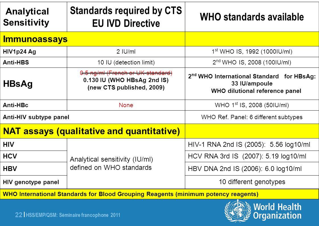 HSS/EMP/QSM: Séminaire francophone 2011 22 | Analytical Sensitivity Standards required by CTS EU IVD Directive WHO standards available Immunoassays HI