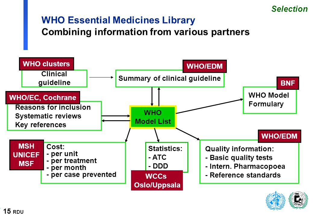 15 RDU WHO Essential Medicines Library Combining information from various partners WHO Model List Summary of clinical guideline Reasons for inclusion Systematic reviews Key references WHO Model Formulary Cost: - per unit - per treatment - per month - per case prevented Quality information: - Basic quality tests - Intern.