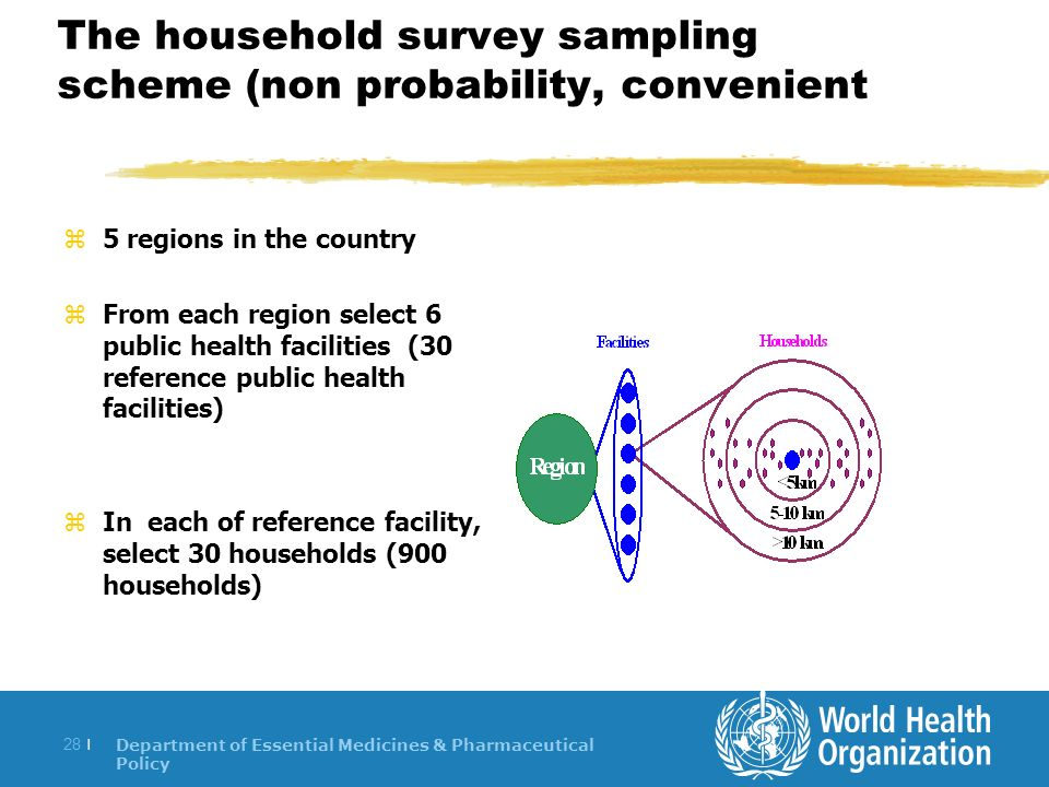 Department of Essential Medicines & Pharmaceutical Policy 28 | The household survey sampling scheme (non probability, convenient z5 regions in the country zFrom each region select 6 public health facilities (30 reference public health facilities) zIn each of reference facility, select 30 households (900 households)
