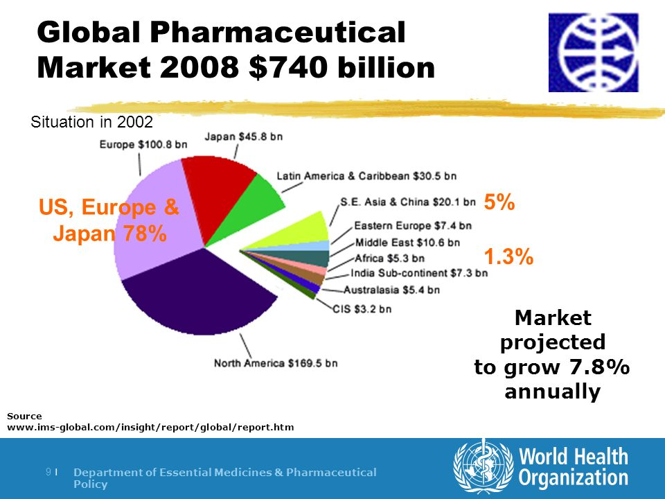 Department of Essential Medicines & Pharmaceutical Policy 9 |9 | Global Pharmaceutical Market 2008 $740 billion Source www.ims-global.com/insight/report/global/report.htm US, Europe & Japan 78% 1.3% Market projected to grow 7.8% annually 5% Situation in 2002