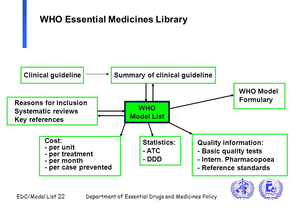 EDC/Model List 22 Department of Essential Drugs and Medicines Policy WHO Essential Medicines Library WHO Model List Summary of clinical guideline Reas