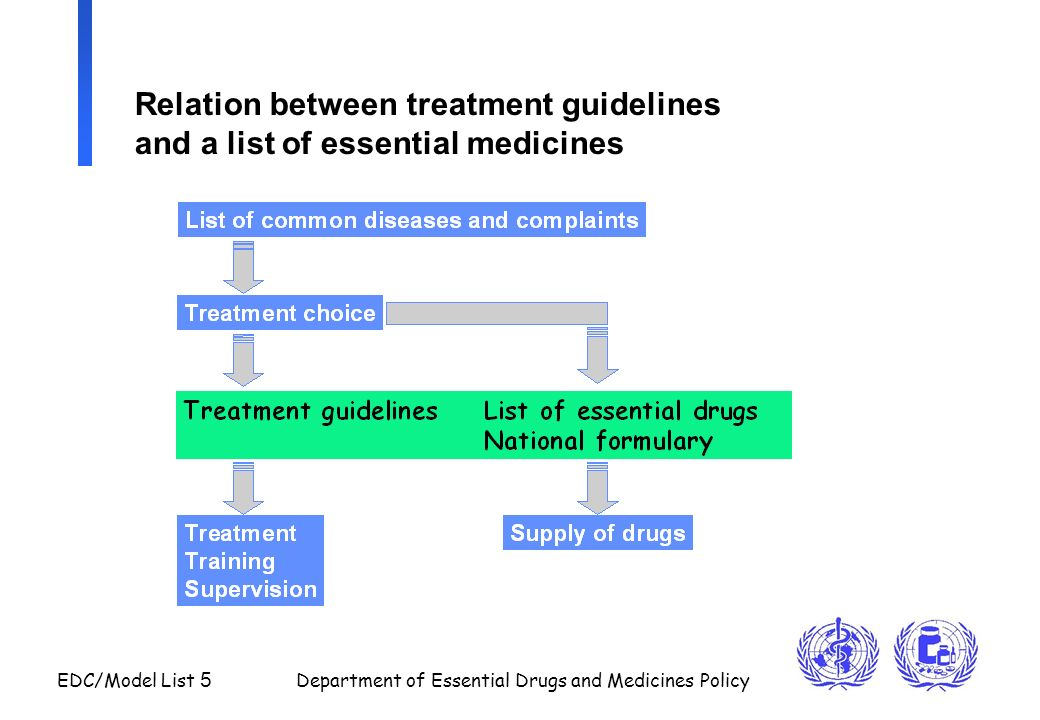 EDC/Model List 5 Department of Essential Drugs and Medicines Policy Relation between treatment guidelines and a list of essential medicines