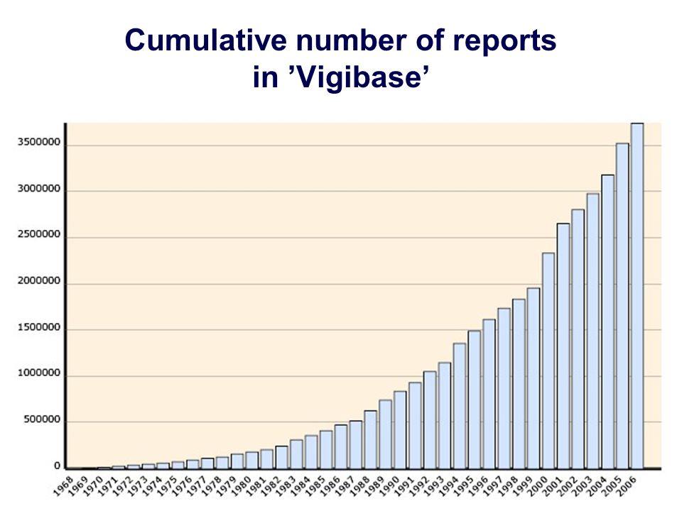 Cumulative number of reports in Vigibase