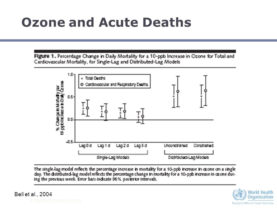 STRATUS CONSULTING Ozone and Acute Deaths Bell et al., 2004