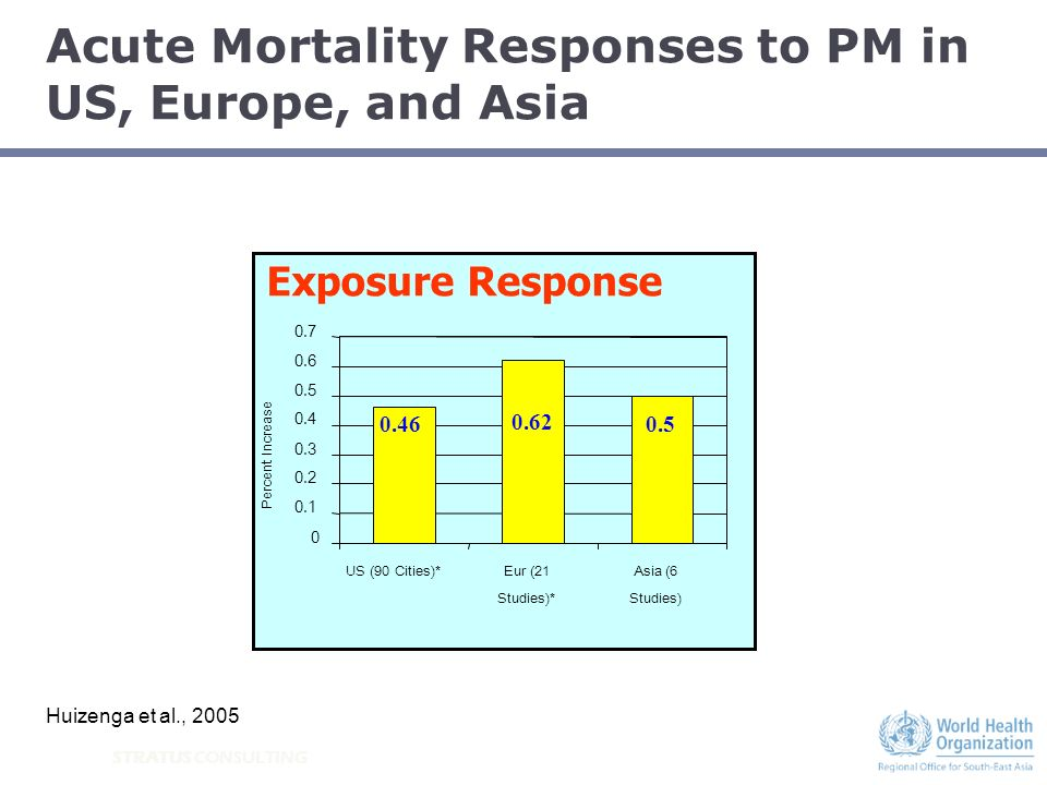 STRATUS CONSULTING Acute Mortality Responses to PM in US, Europe, and Asia Exposure Risks 0.46 0.62 0.5 0 0.1 0.2 0.3 0.4 0.5 0.6 0.7 US (90 Cities)*E