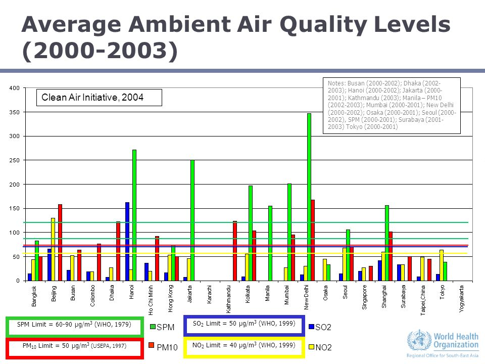 STRATUS CONSULTING Average Ambient Air Quality Levels (2000-2003) SO2 NO2 SPM PM10 SPM Limit = 60-90 µg/m 3 (WHO, 1979) 3 PM 10 Limit = 50 µg/m 3 (USE