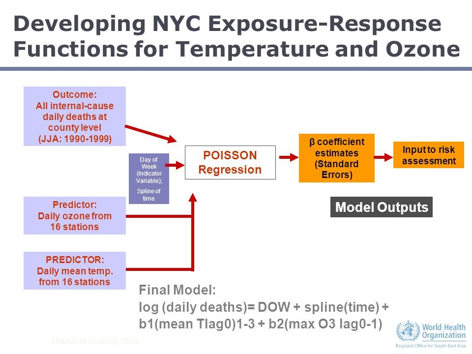 STRATUS CONSULTING Developing NYC Exposure-Response Functions for Temperature and Ozone Model Outputs Outcome: All internal-cause daily deaths at coun