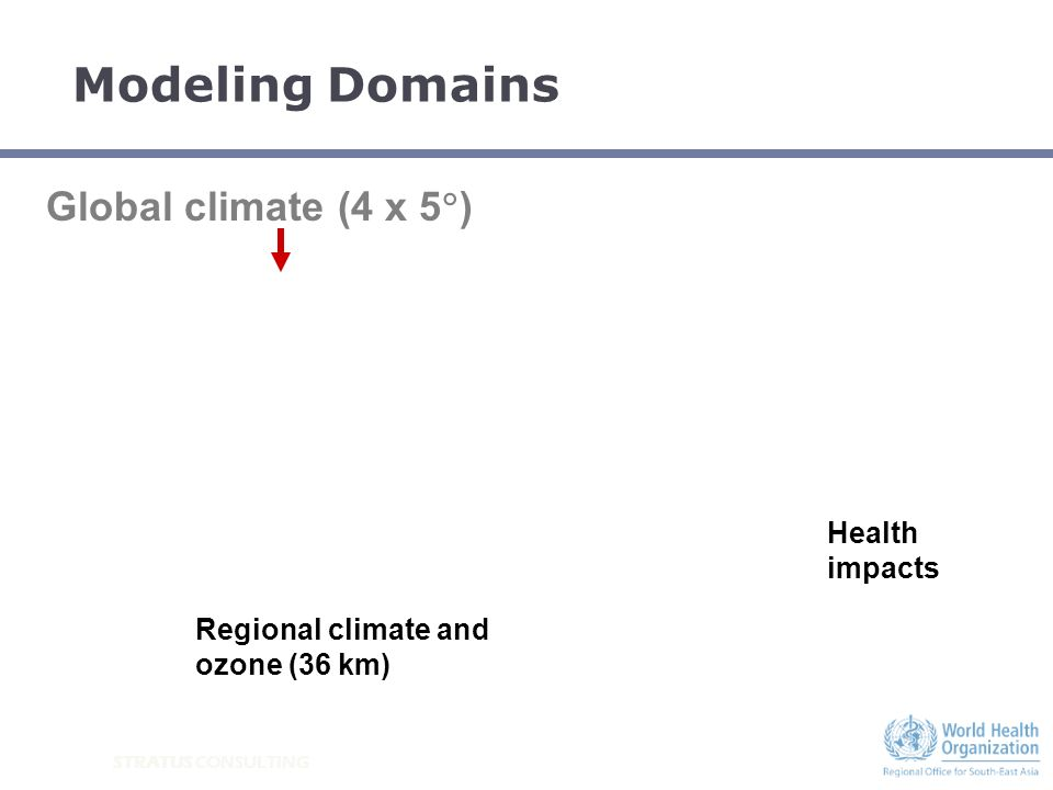 STRATUS CONSULTING Modeling Domains Global climate (4 x 5 ) Regional climate and ozone (36 km) Health impacts