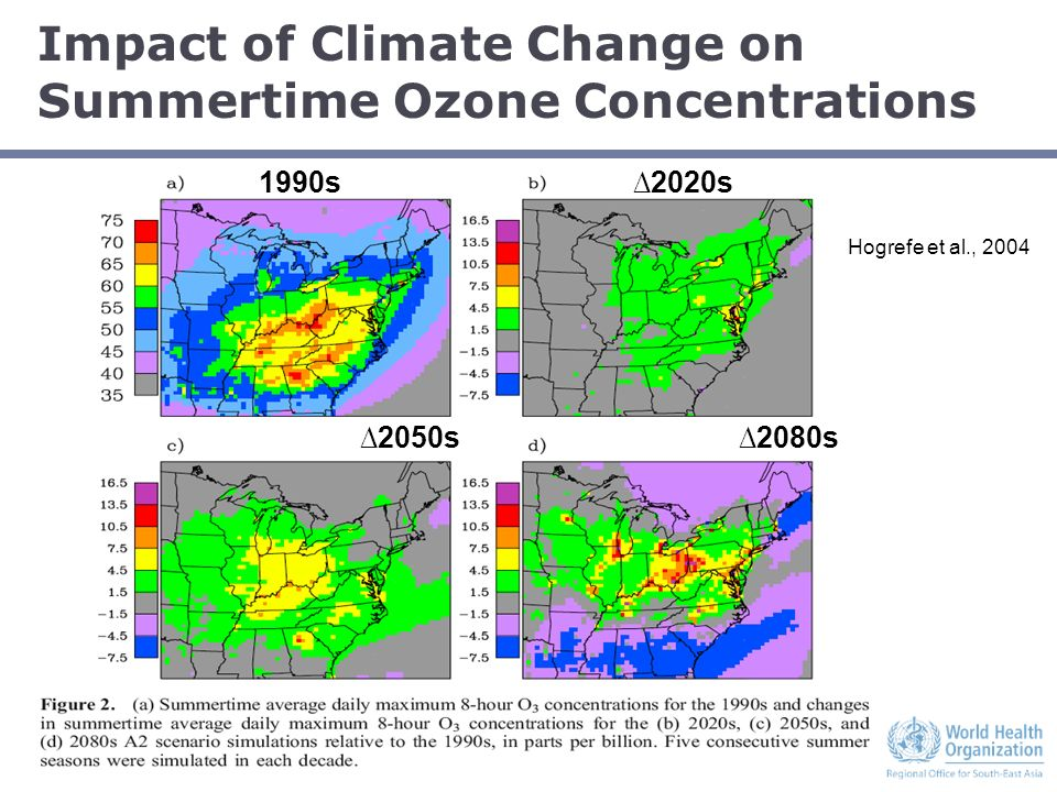 STRATUS CONSULTING Impact of Climate Change on Summertime Ozone Concentrations 2080s2050s 1990s2020s Hogrefe et al., 2004