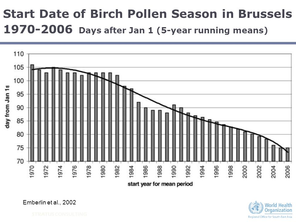 STRATUS CONSULTING Start Date of Birch Pollen Season in Brussels 1970-2006 Days after Jan 1 (5-year running means) Emberlin et al., 2002