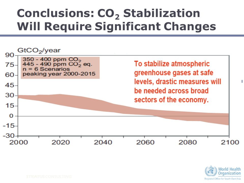Conclusions: CO 2 Stabilization Will Require Significant Changes