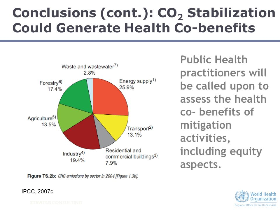 STRATUS CONSULTING Public Health practitioners will be called upon to assess the health co- benefits of mitigation activities, including equity aspect