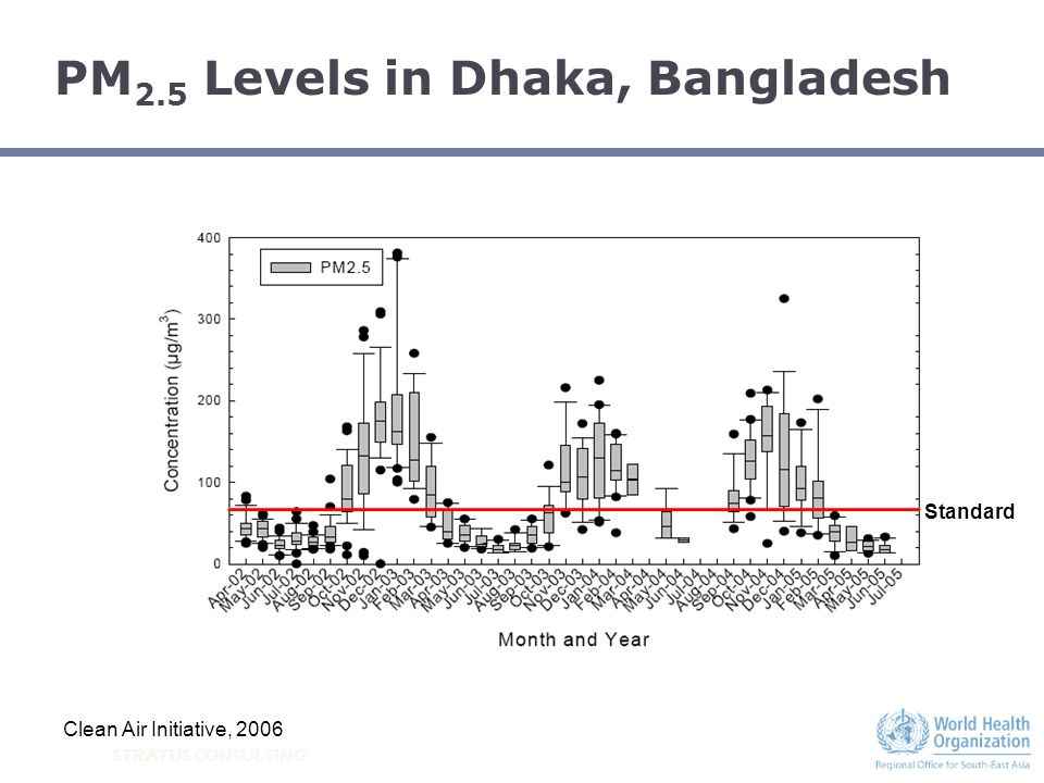STRATUS CONSULTING PM 2.5 Levels in Dhaka, Bangladesh Clean Air Initiative, 2006 Standard
