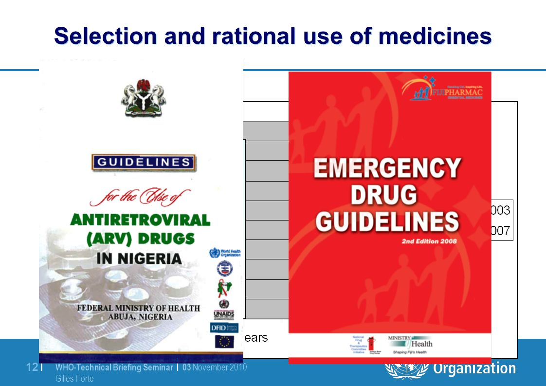 WHO-Technical Briefing Seminar | 03 November 2010 Gilles Forte 12 | Selection and rational use of medicines