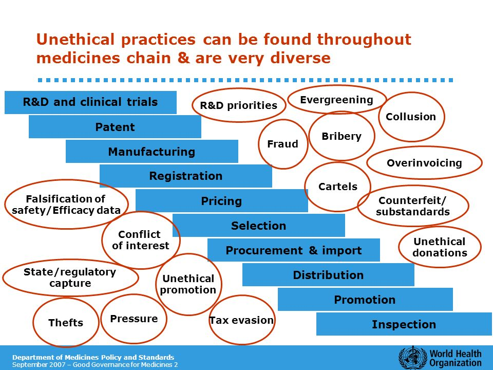 Department of Medicines Policy and Standards September 2007 – Good Governance for Medicines 2 Patent R&D and clinical trials Manufacturing Pricing Dis