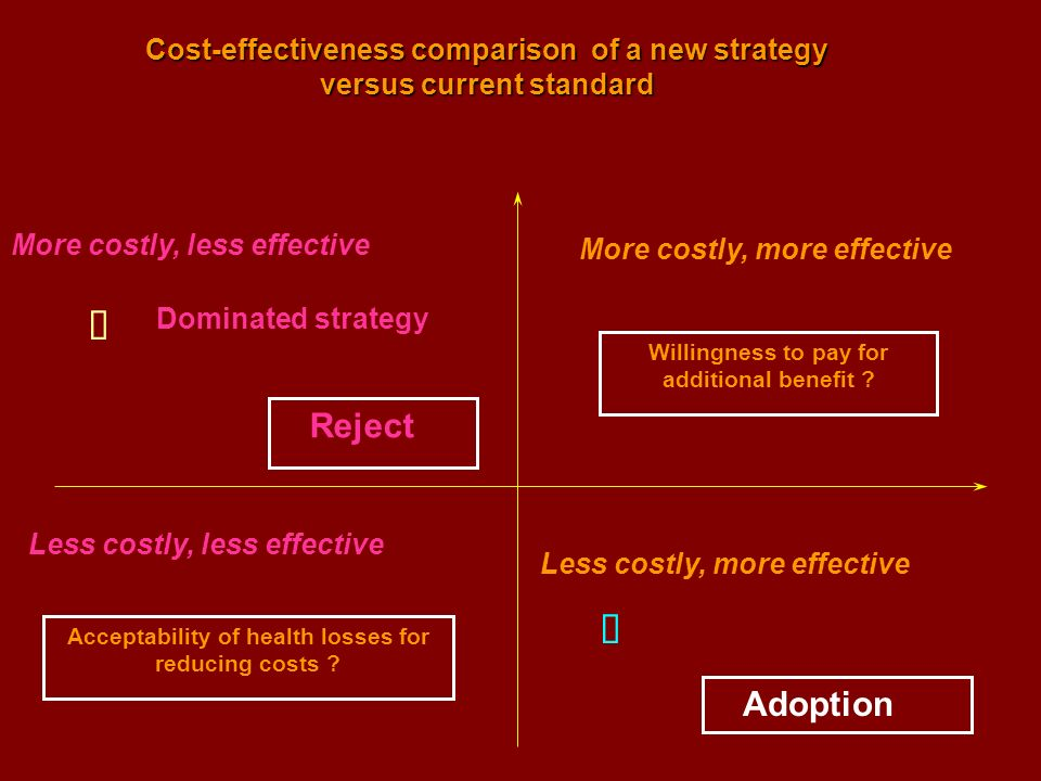 More costly, less effective Dominated strategy Reject Less costly, more effective Domining strategy Adoption Costs (+) Health benefit Cost-effectiveness comparison of a new strategy versus current standard Less costly, less effective More costly, more effective Acceptability of health losses for reducing costs .