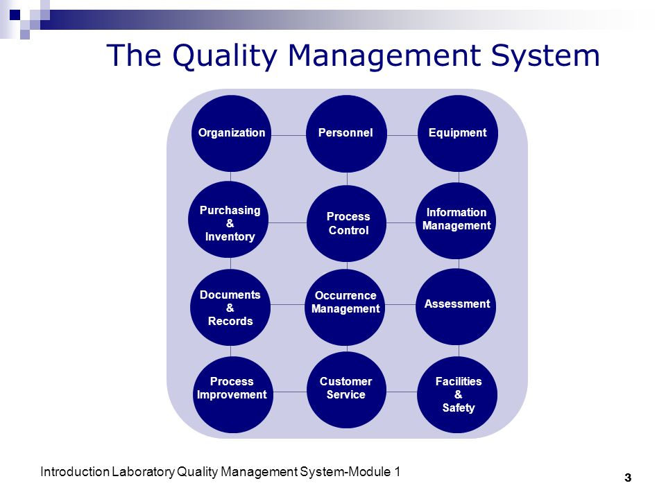 Introduction Laboratory Quality Management System-Module 1 3 OrganizationPersonnel Equipment Purchasing & Inventory Process Control Information Management Documents & Records Occurrence Management Assessment Process Improvement Customer Service Facilities & Safety The Quality Management System