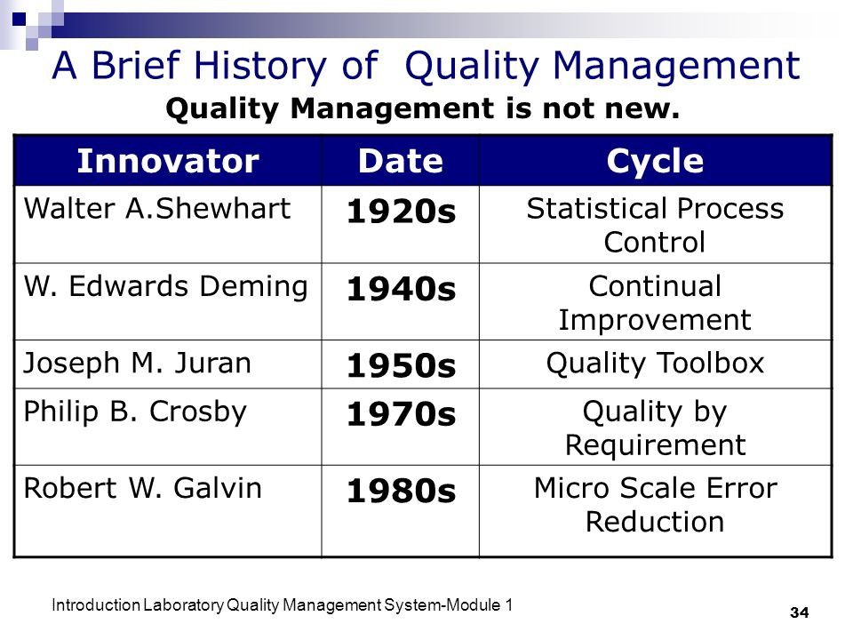 Introduction Laboratory Quality Management System-Module 1 34 A Brief History of Quality Management InnovatorDateCycle Walter A.Shewhart 1920s Statistical Process Control W.